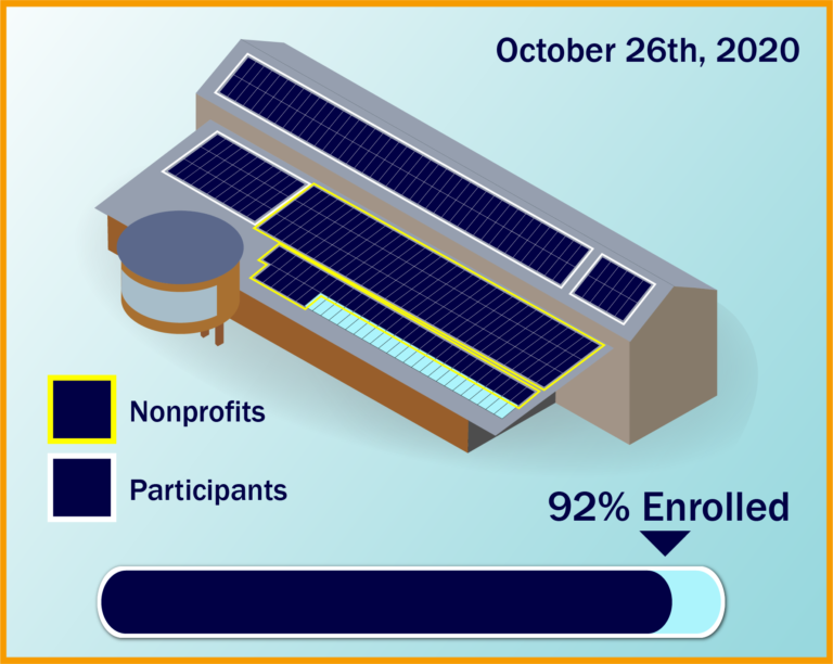 Depiction of the progress of Hummingbird Project enrollment. 92% as of August 26th, 2020.